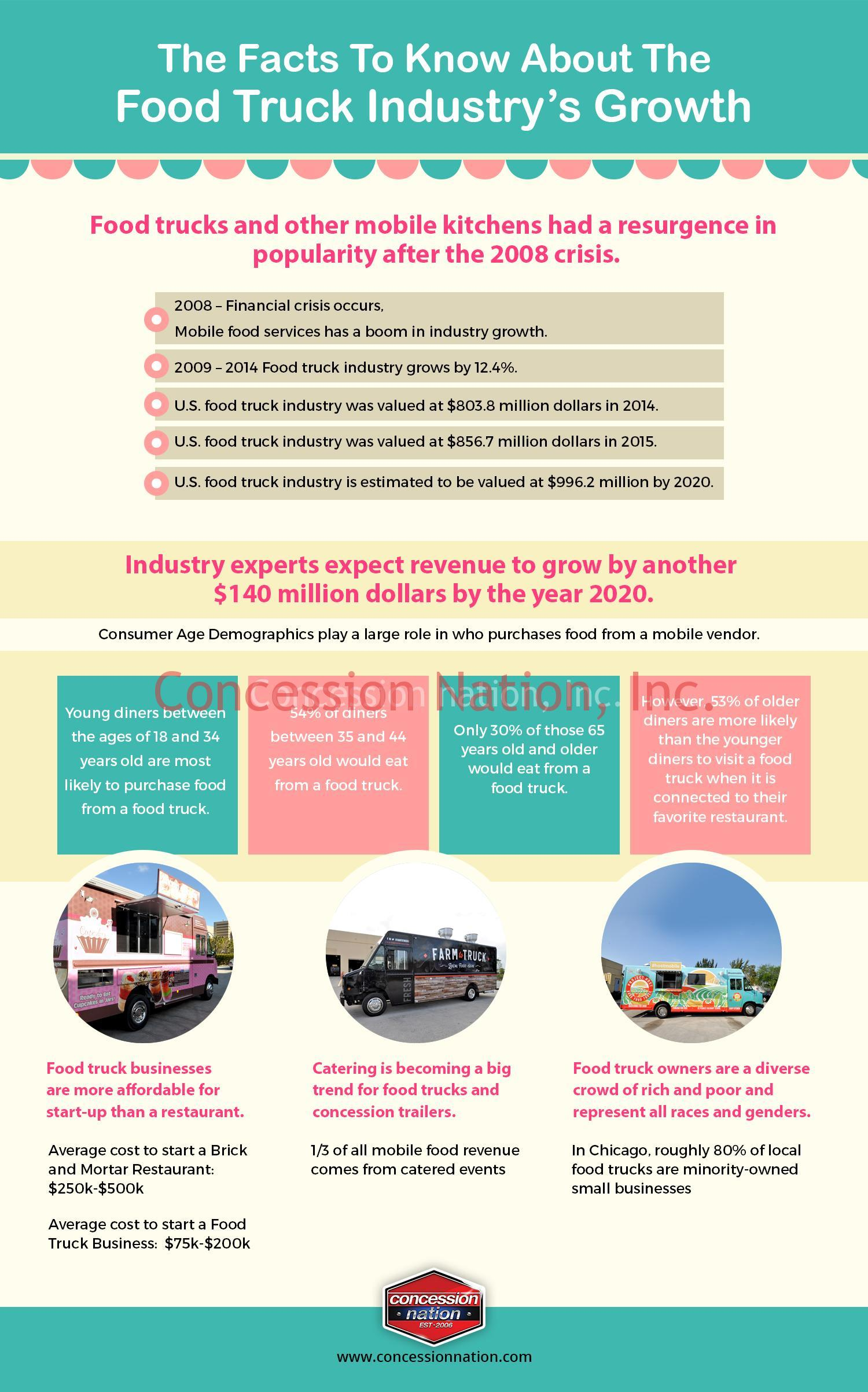 The Facts To Know About The Food Truck Industry S Growth